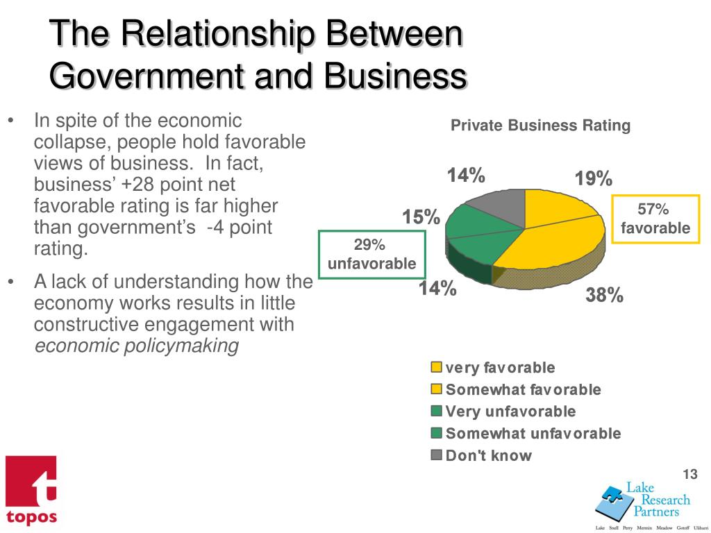 The Relationship Between Government and Business
