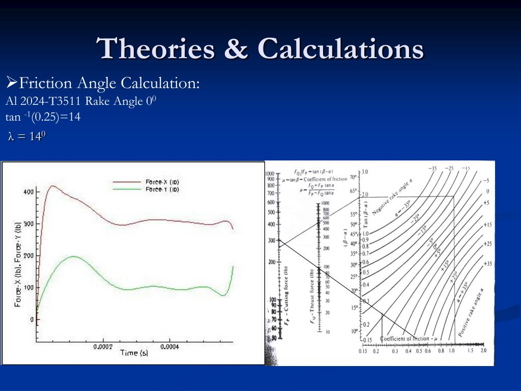 Theories & Calculations