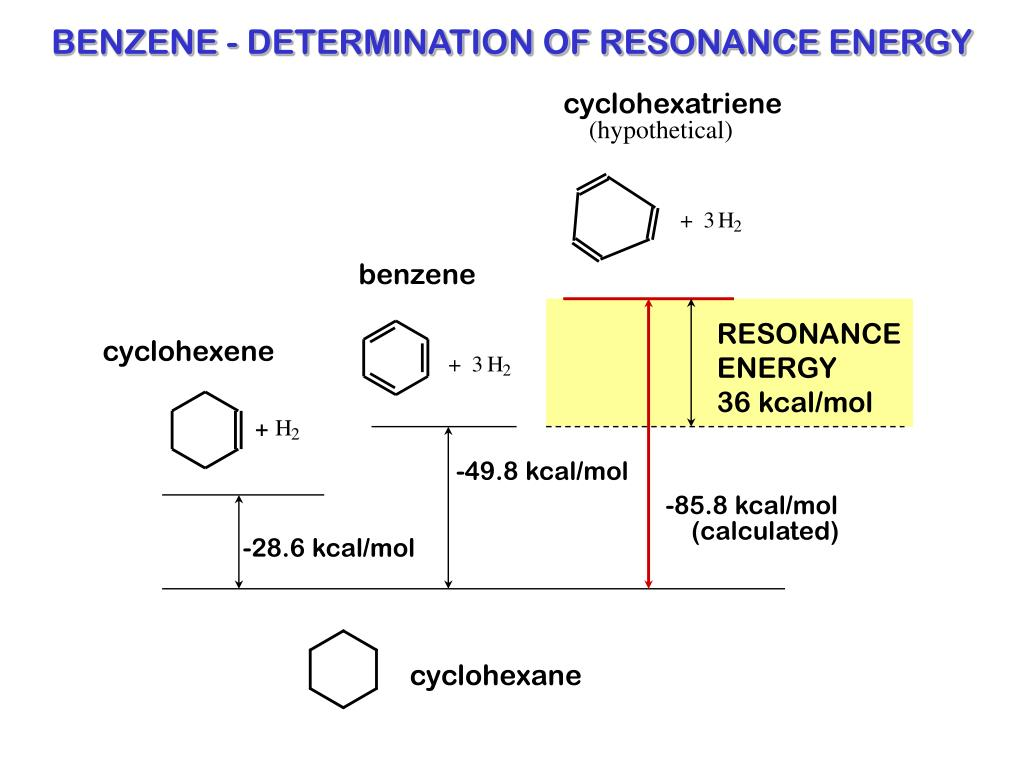 BENZENE - DETERMINATION OF RESONANCE ENERGY