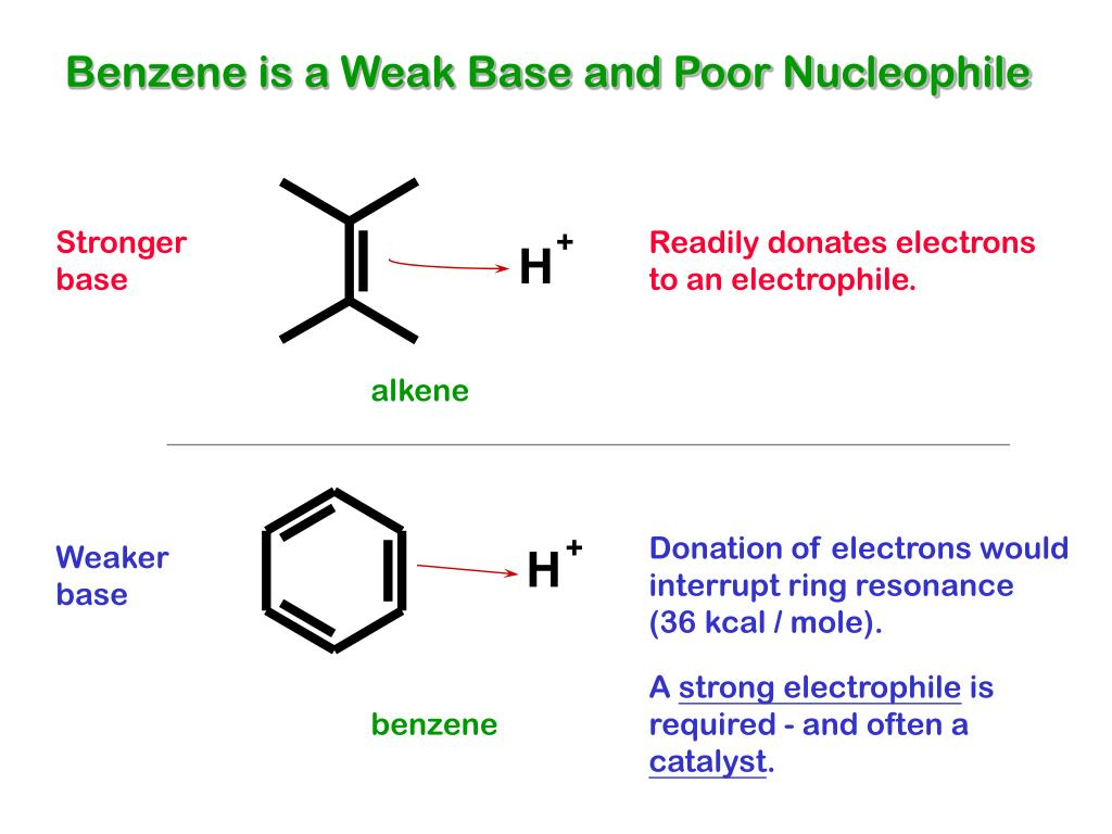 Benzene is a Weak Base and Poor Nucleophile