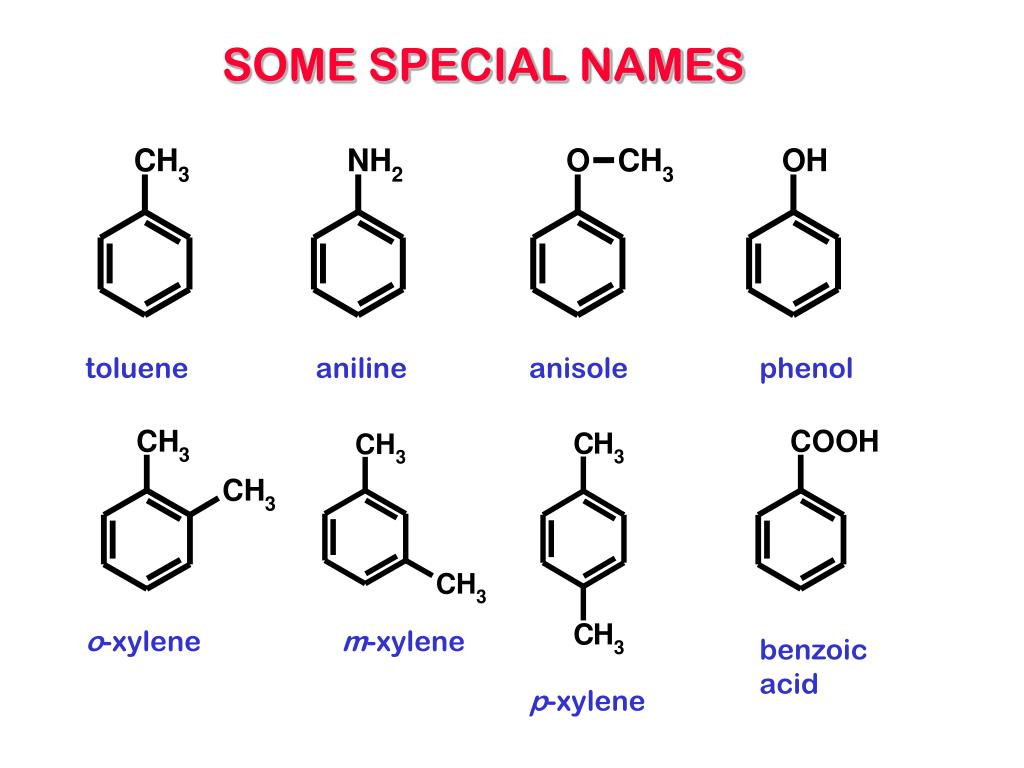 SOME SPECIAL NAMES