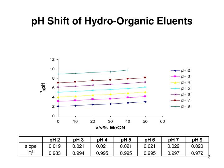 Ph shift of hydro organic eluents