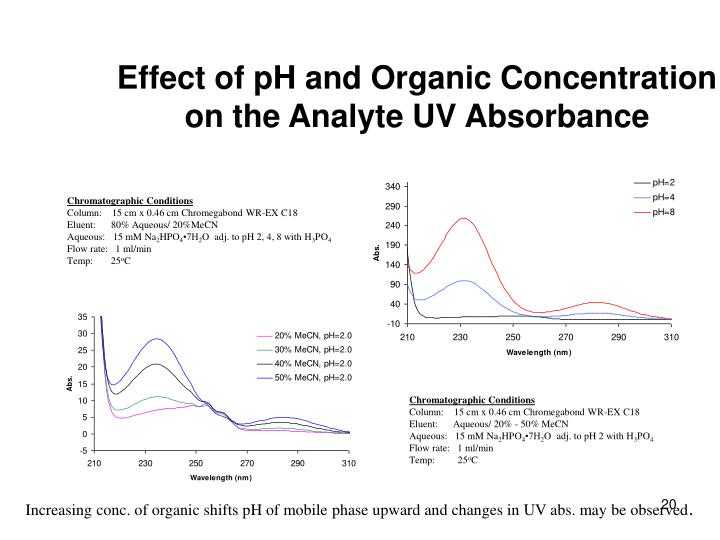 Effect of pH and Organic Concentration on the Analyte UV Absorbance