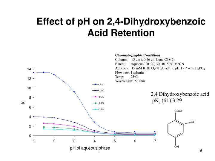 Effect of pH on 2,4-Dihydroxybenzoic Acid Retention
