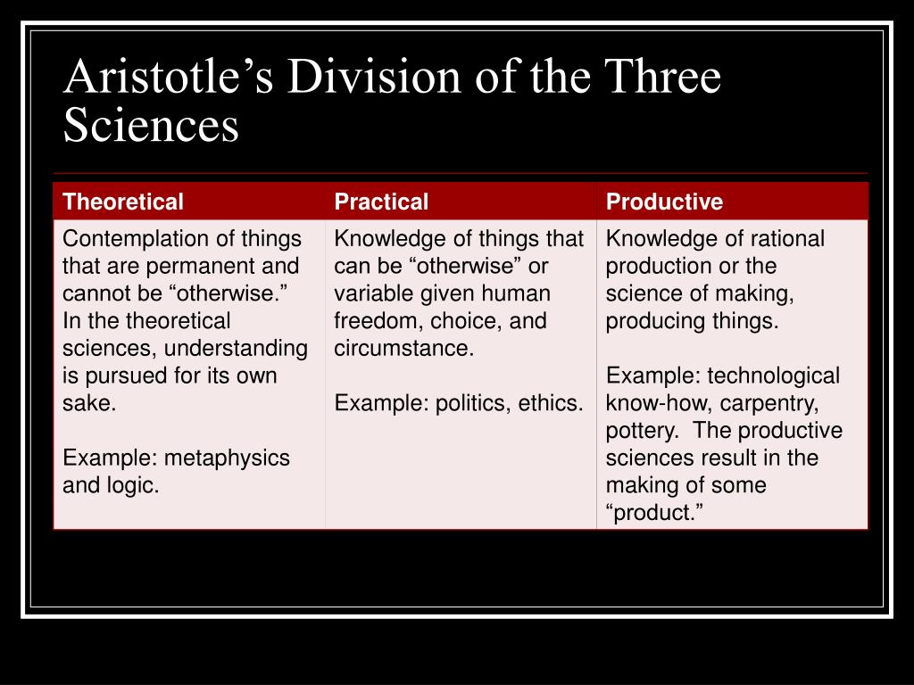 Aristotle's Division of the Three Sciences