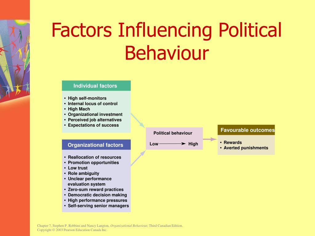 Factors Influencing Political Behaviour