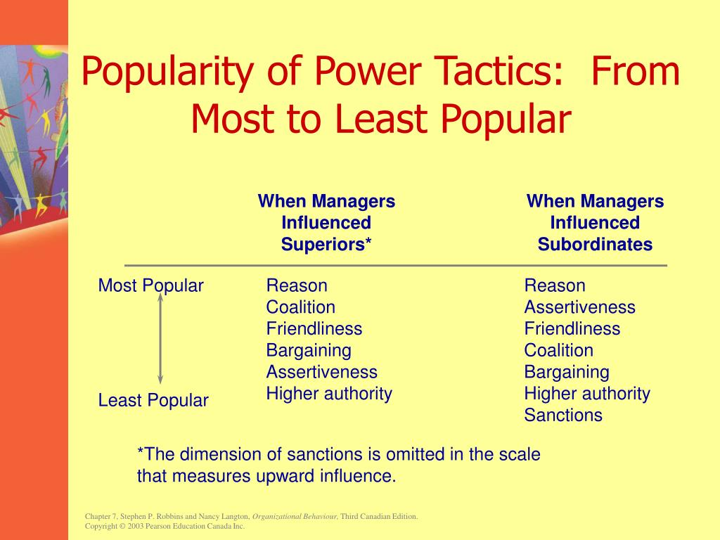 Popularity of Power Tactics:  From Most to Least Popular