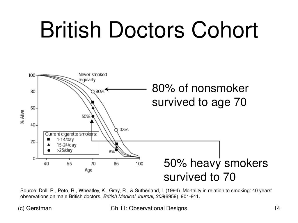 50% heavy smokers survived to 70