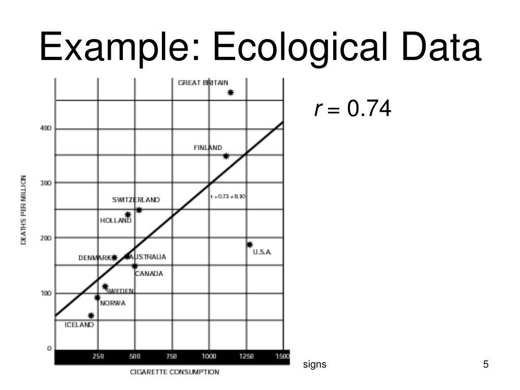 Example: Ecological Data