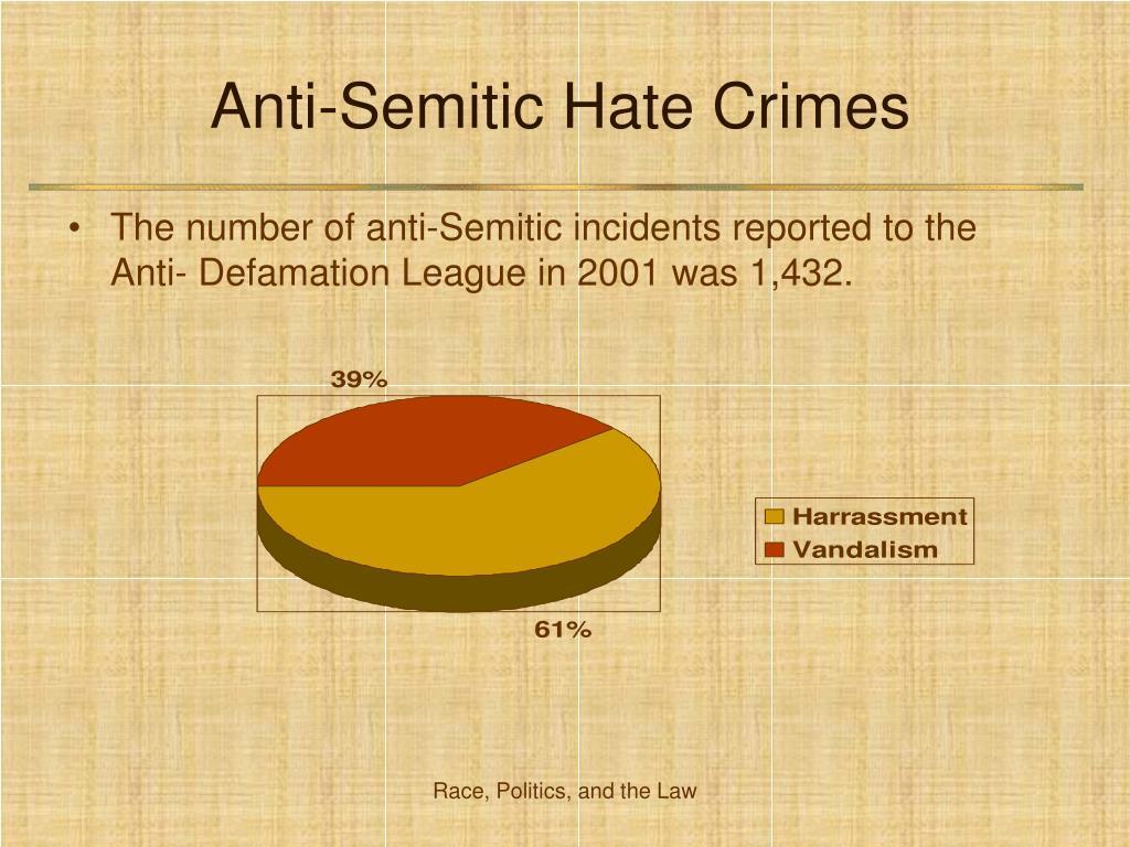 Anti-Semitic Hate Crimes