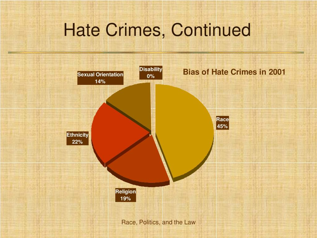 Hate Crimes, Continued