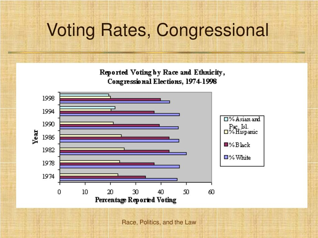 Voting Rates, Congressional
