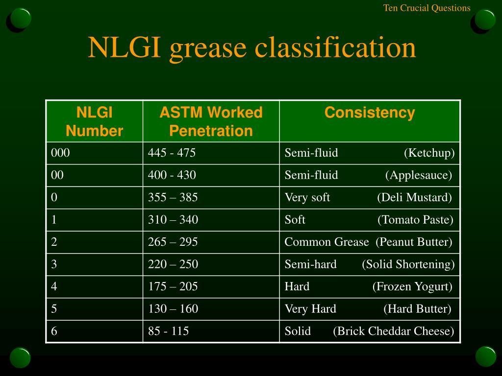 NLGI grease classification