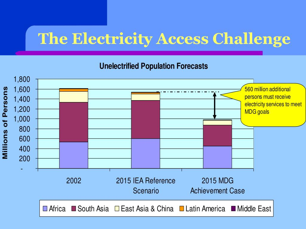The Electricity Access Challenge