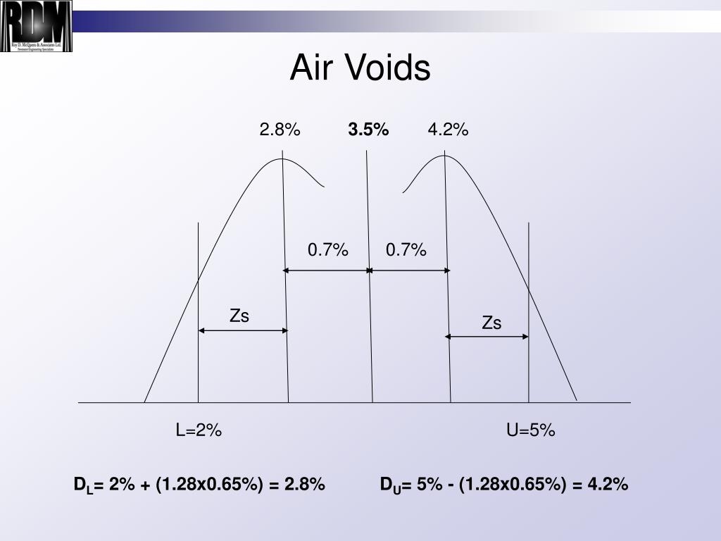 Air Voids
