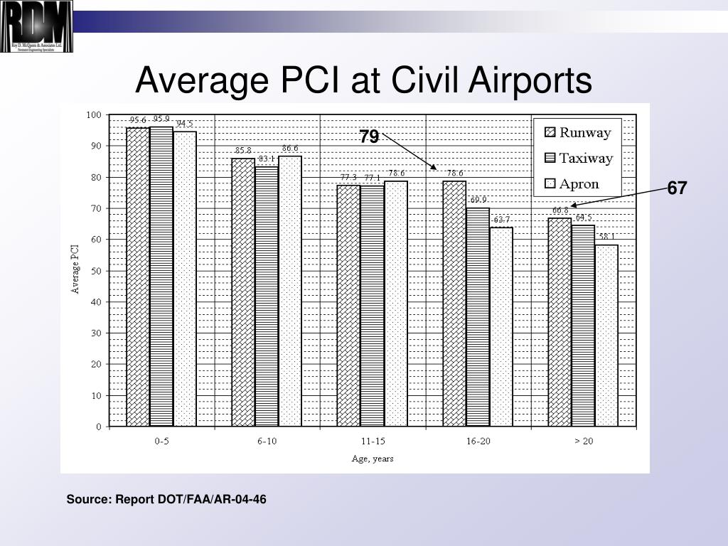 Average PCI at Civil Airports