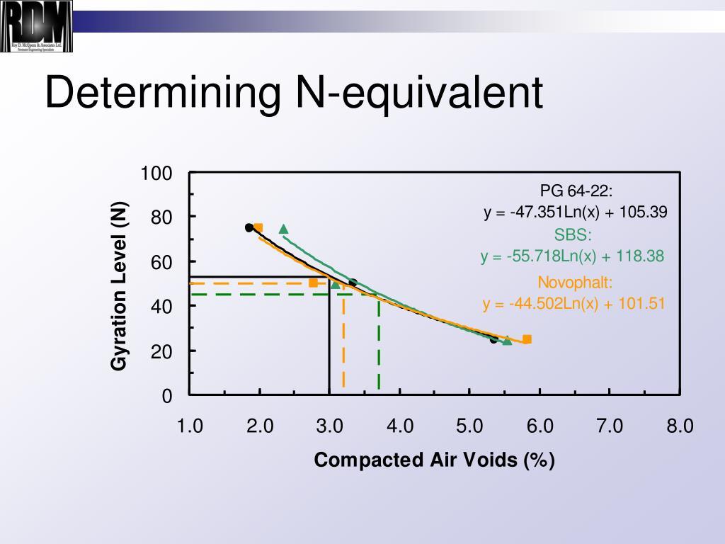 Determining N-equivalent