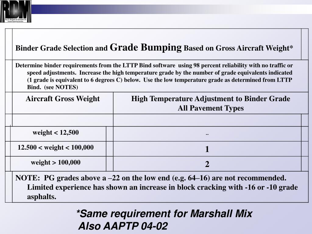 *Same requirement for Marshall Mix