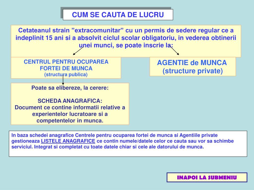 CUM SE CAUTA DE LUCRU