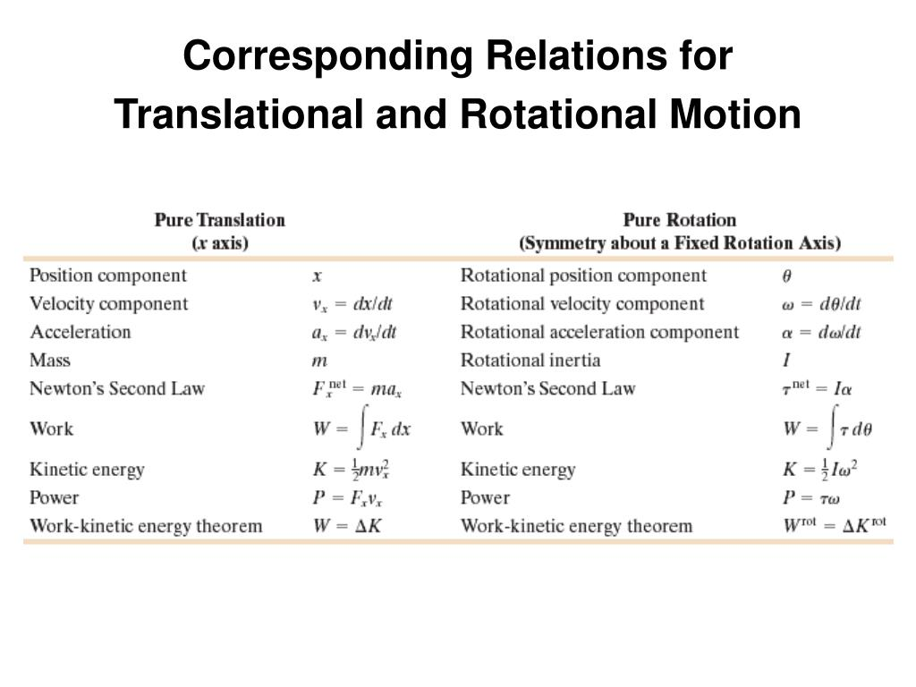 Corresponding Relations for Translational and Rotational Motion