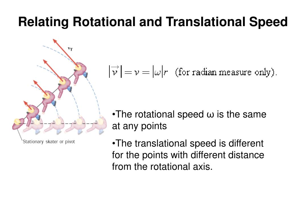 Relating Rotational and Translational Speed