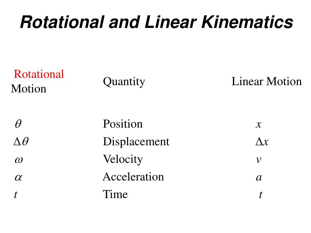 Rotational and Linear Kinematics