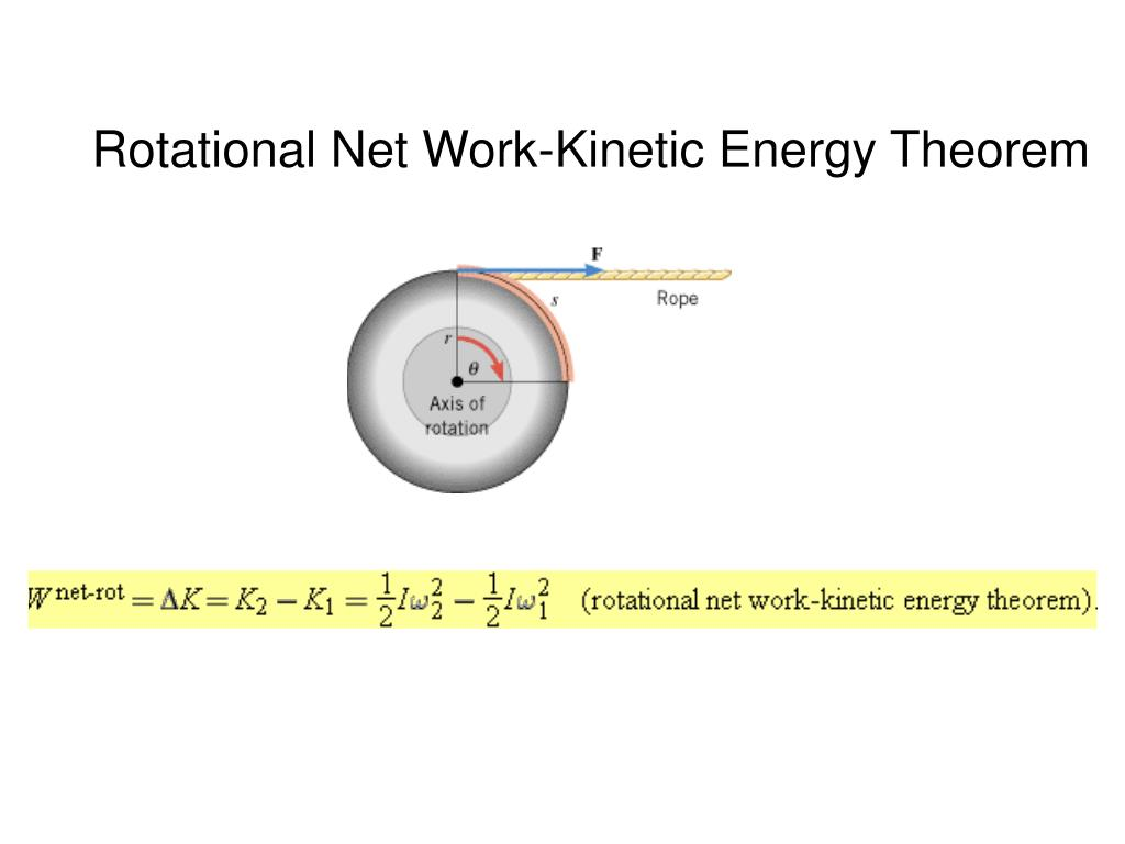 Rotational Net Work-Kinetic Energy Theorem