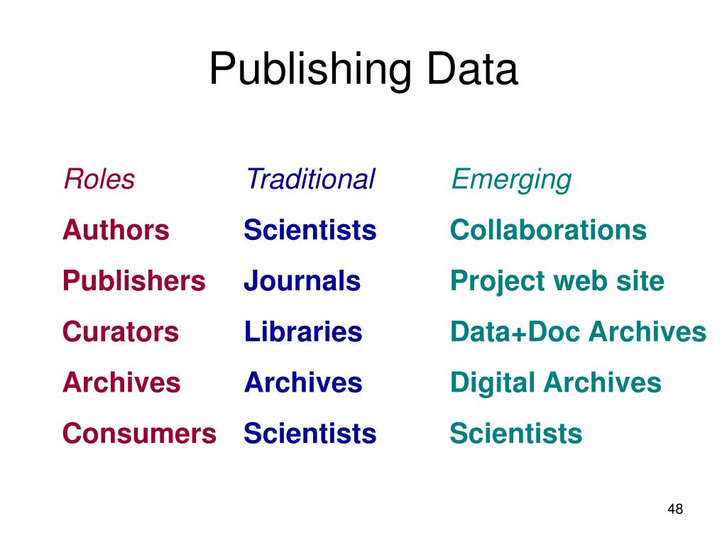 Publishing Data