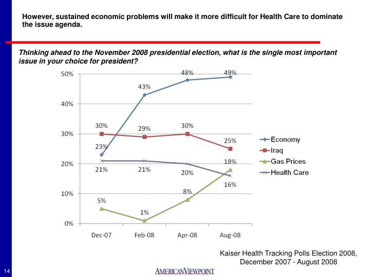 However, sustained economic problems will make it more difficult for Health Care to dominate the issue agenda.