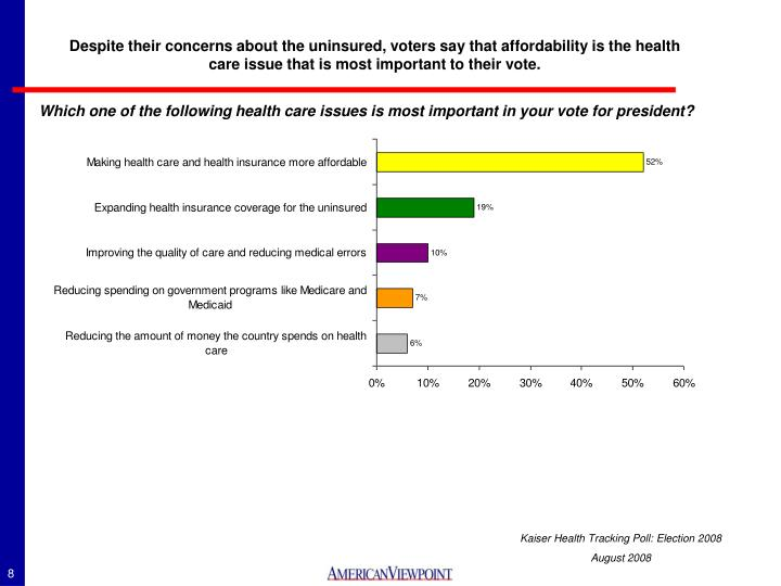 Despite their concerns about the uninsured, voters say that affordability is the health care issue that is most important to their vote.