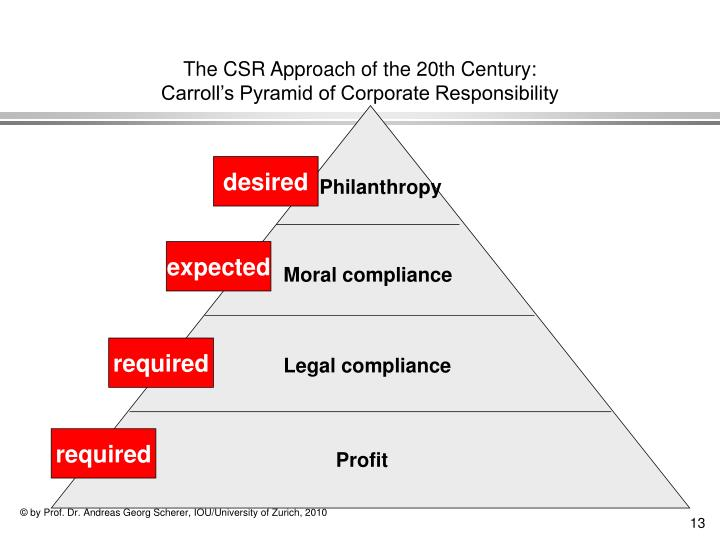 The CSR Approach of the 20th Century: