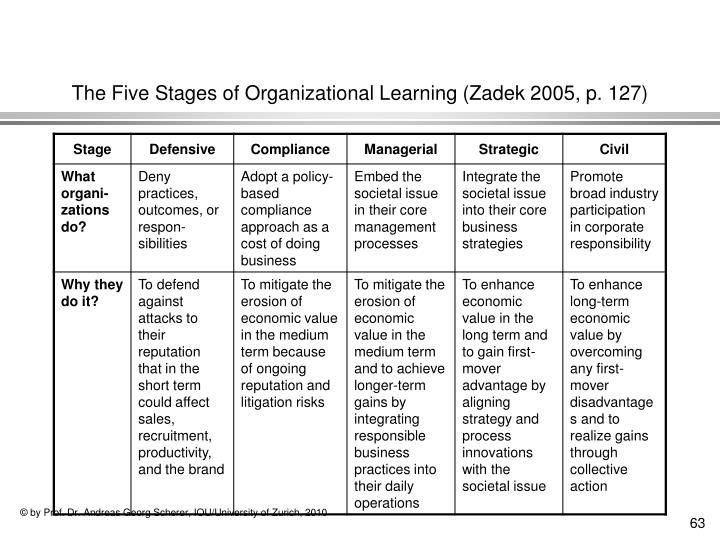 The Five Stages of Organizational Learning (Zadek 2005, p. 127)
