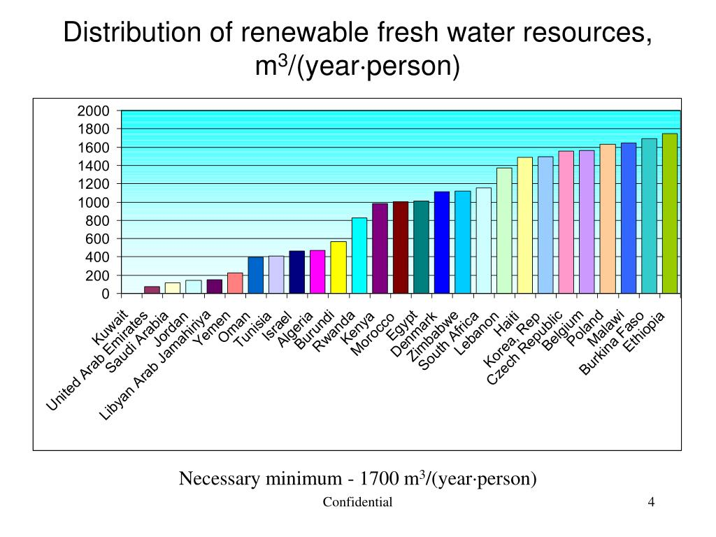 Distribution of renewable fresh water resources,