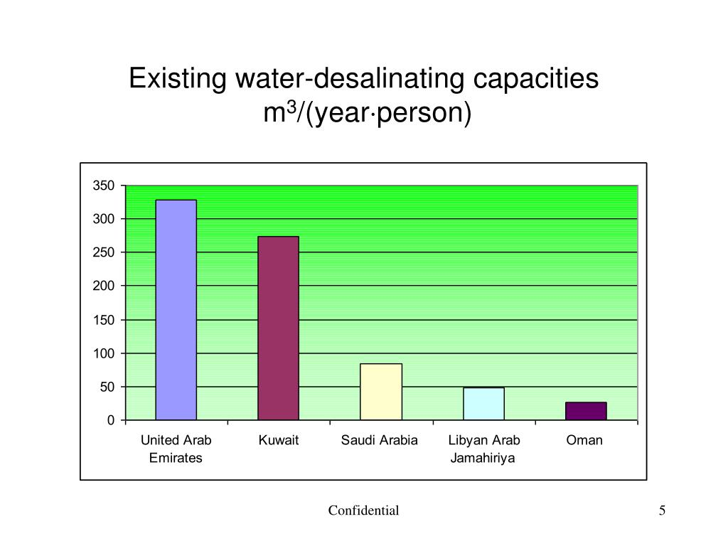 Existing water-desalinating capacities