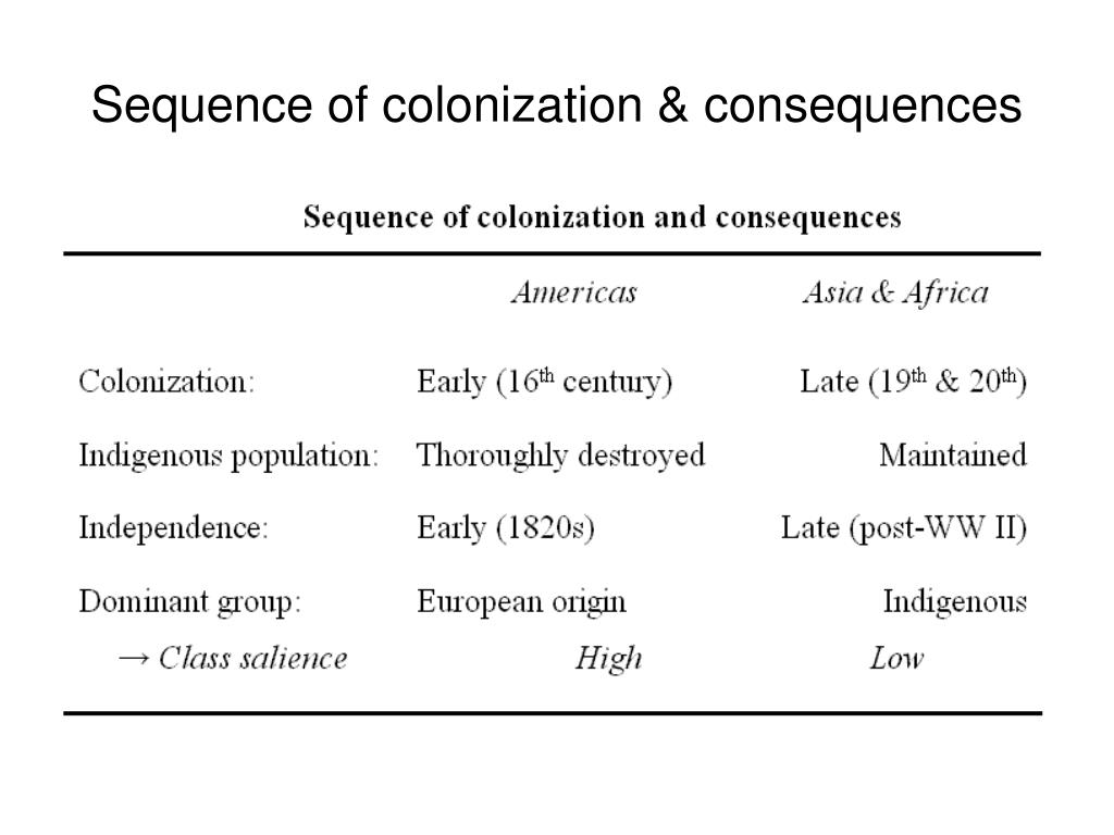 Sequence of colonization & consequences