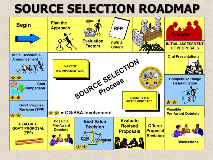 SOURCE SELECTION ROADMAP