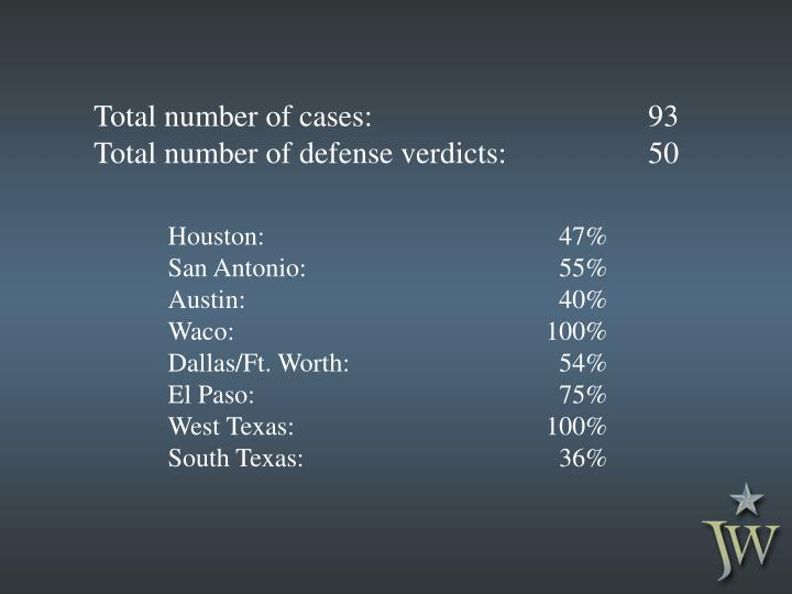 Total number of cases:93