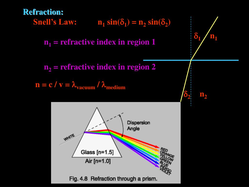 Refraction:
