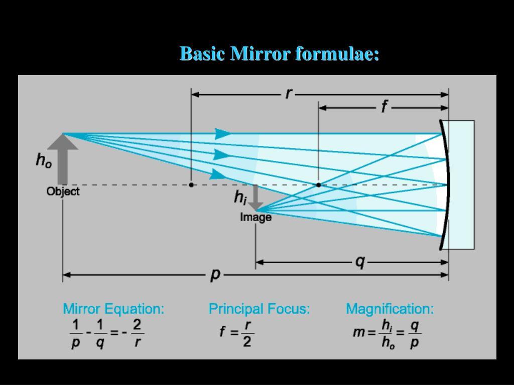 Basic Mirror formulae: