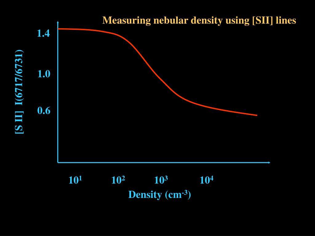 Measuring nebular density using [SII] lines