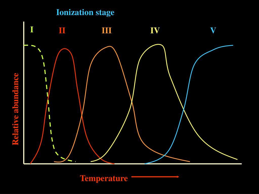 Ionization stage