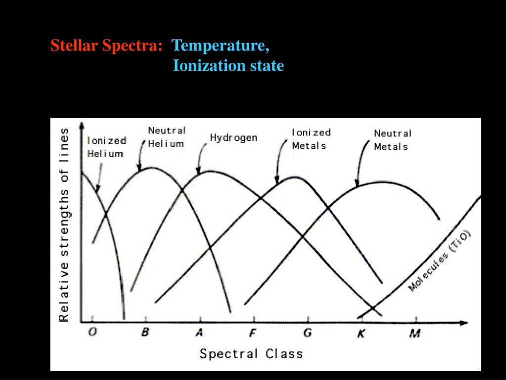 Stellar Spectra: