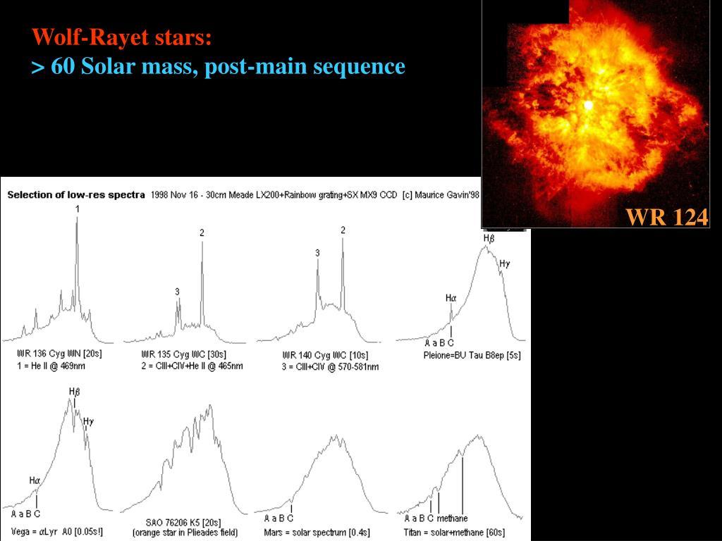 Wolf-Rayet stars: