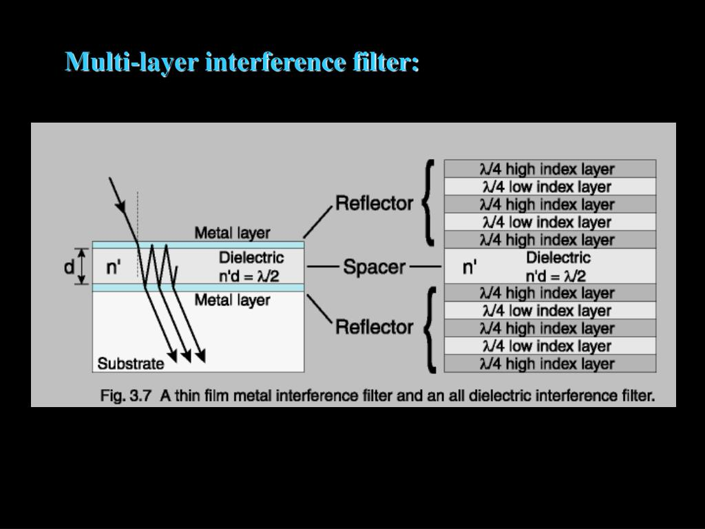 Multi-layer interference filter: