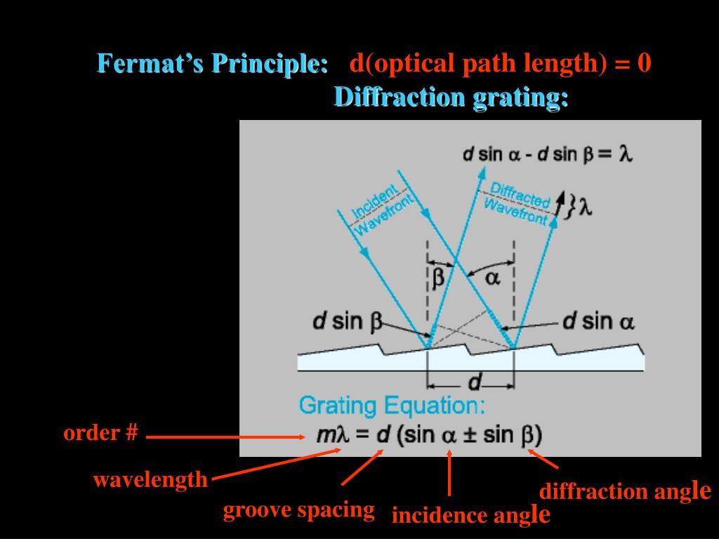 Fermat's Principle: