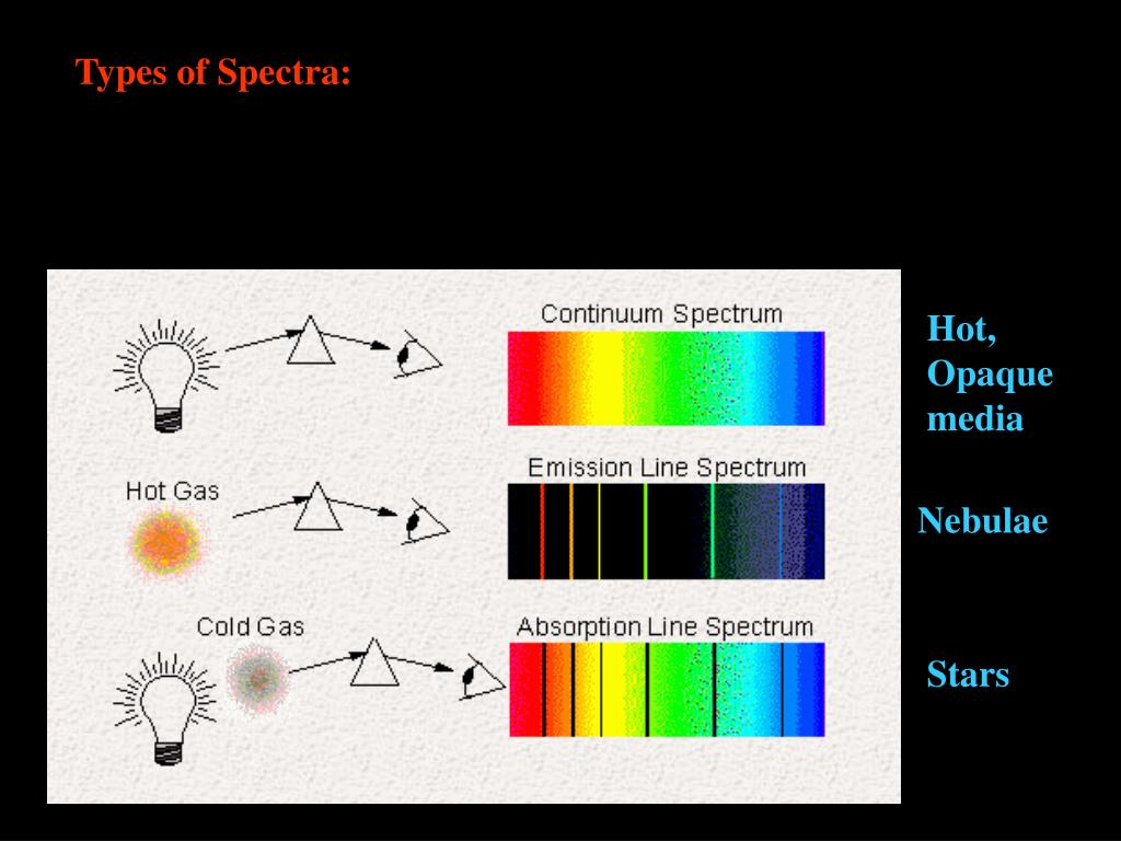 Types of Spectra: