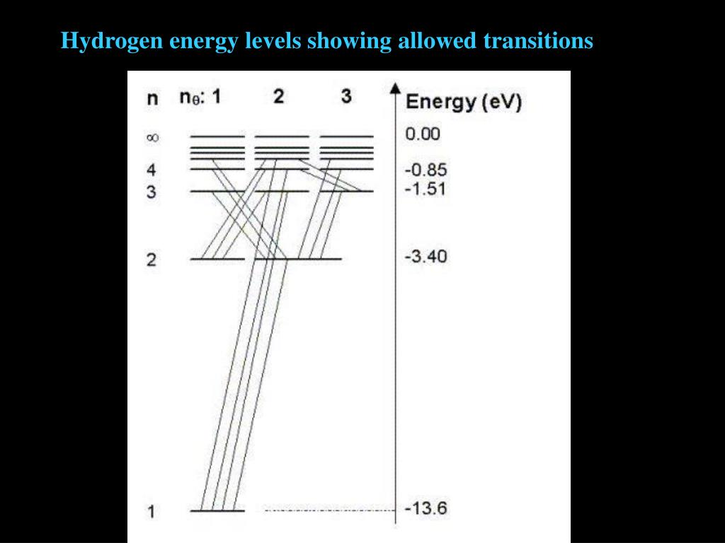 Hydrogen energy levels showing allowed transitions