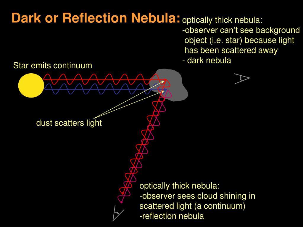 Dark or Reflection Nebula: