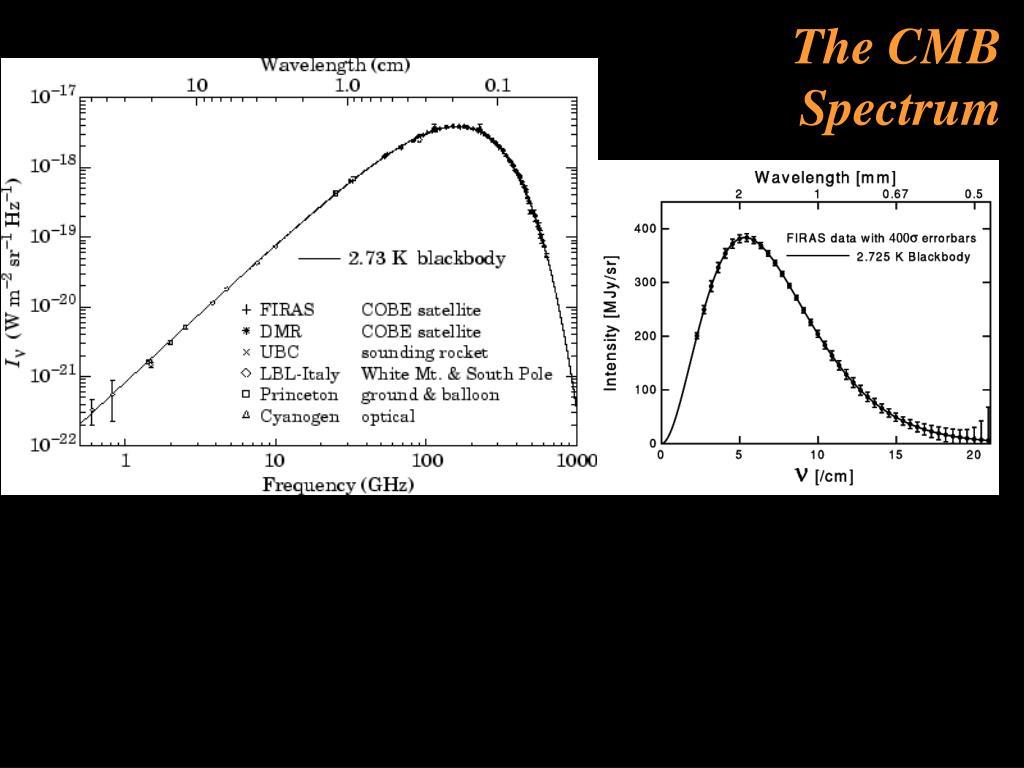 The CMB Spectrum