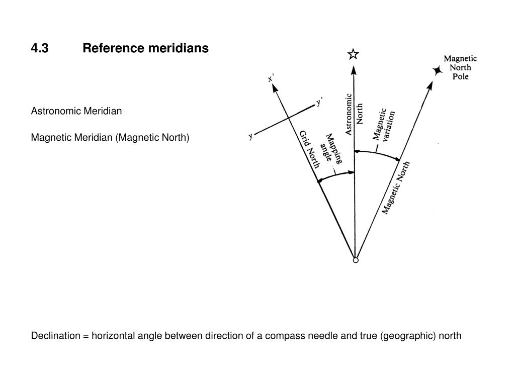 4.3Reference meridians